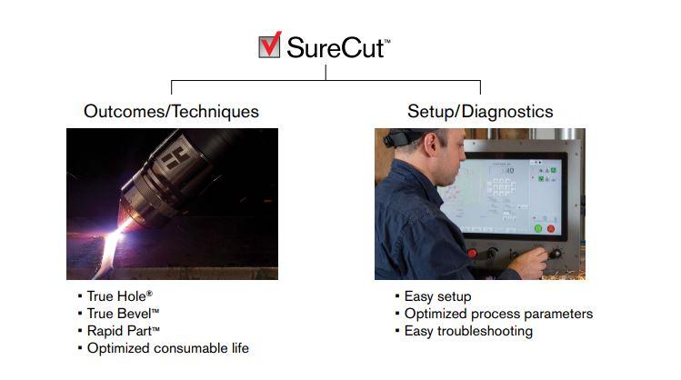 SureCut Technologies from Plazmax Technologies
